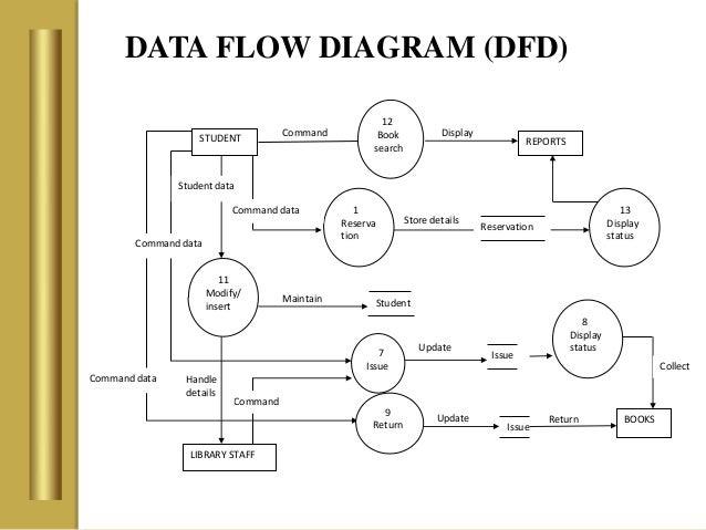 Data flow diagram of bookstore electrical work wiring diagram new data flow diagram for bookstore management system rh diagram 2 blogspot com data flow diagram of bookshop management system data flow diagram for online ccuart Image collections