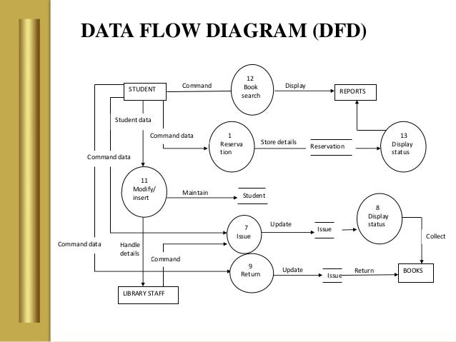 library management system      data flow diagram