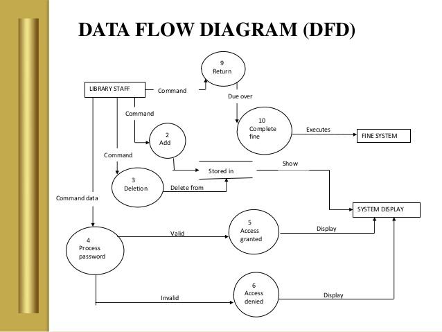 Designing a Web Based Digital Library Management System for
