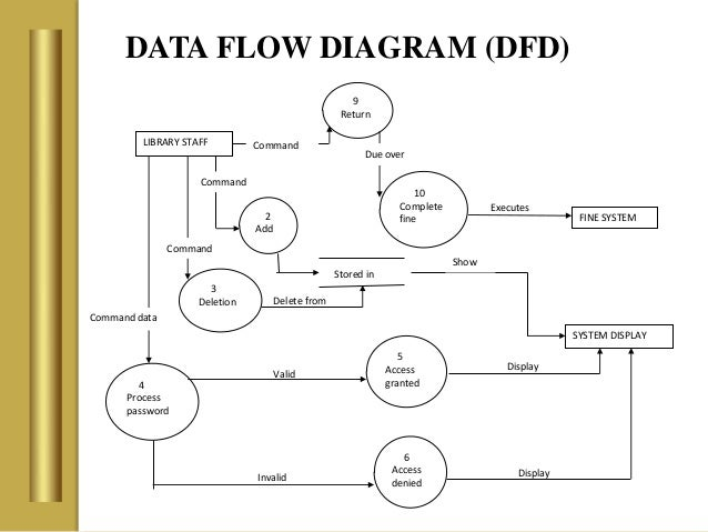 library management system    library staff    data flow diagram