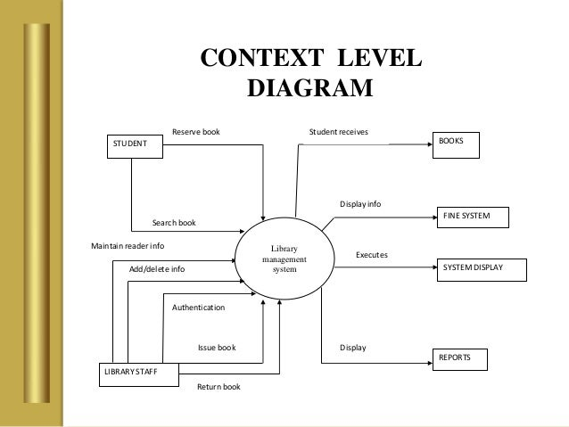 library management system      context level diagram