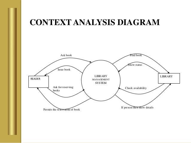 library management system      context analysis diagram