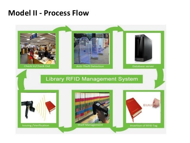 library management system based on finger prints and rfid 2011-05-11  student attendance system based on fingerprint recognition and  functioning of organization designing a better attendance management system for students so that records be maintained with ease and accuracy was an important key.