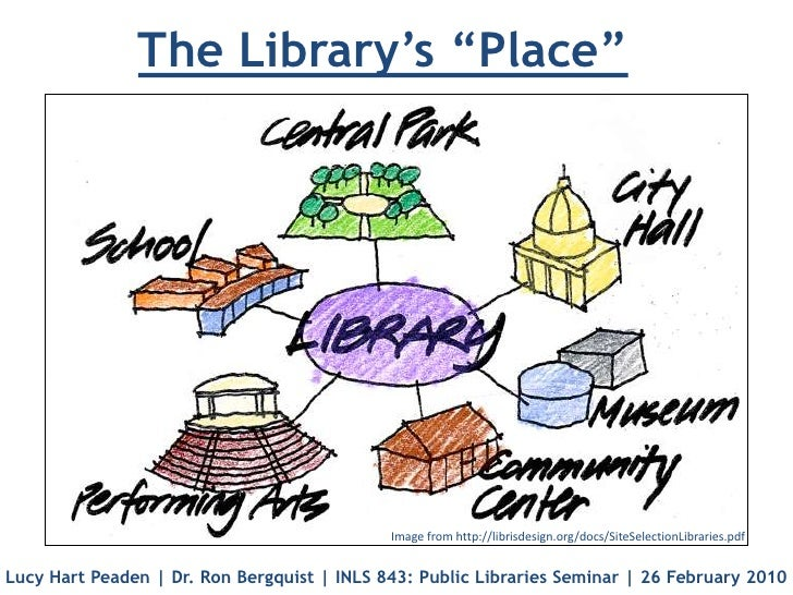 "The Library's ""Place""<br />Image from http://librisdesign.org/docs/SiteSelectionLibraries.pdf<br />Lucy Hart Peaden 