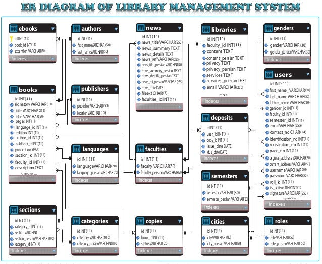 entity relationship diagram of library systementity relationship diagram of library system  libraries more id int faculty id int             content