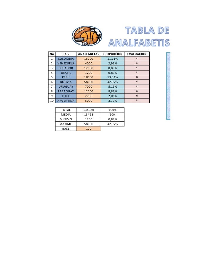 No    PAIS     ANALFABETAS PROPORCION   EVALUACION 1 COLOMBIA       15000      11,11%         O 2 VENEZUELA      4000     ...