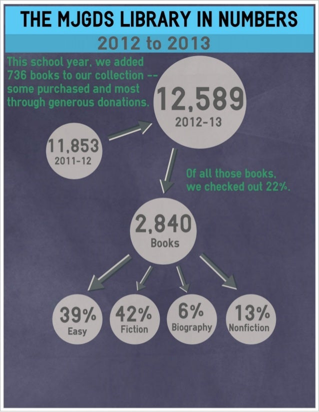 The MJGDS Library in Numbers