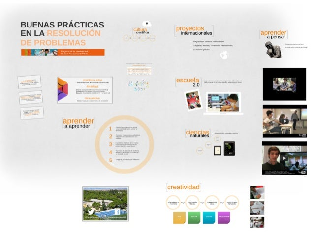 Buenas prácticas en resolución de problemas. Congreso PISA. Liceo Europeo, Madrid