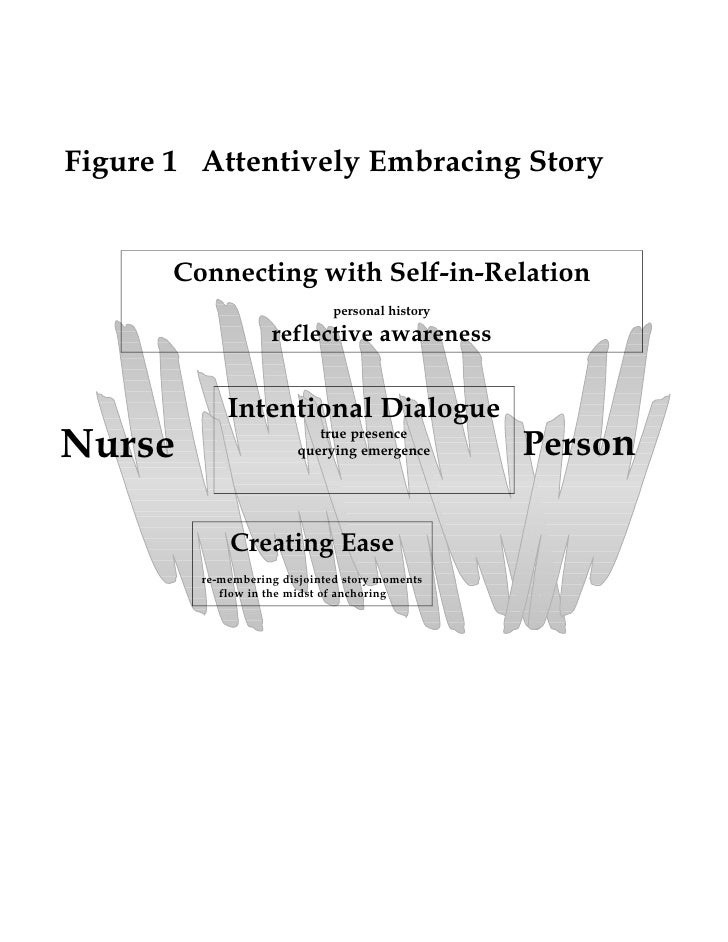 middle range theory of attentively embracing Pubmed journal article attentively embracing story: a middle-range theory with practice and research implication were found in prime pubmed download prime pubmed app.