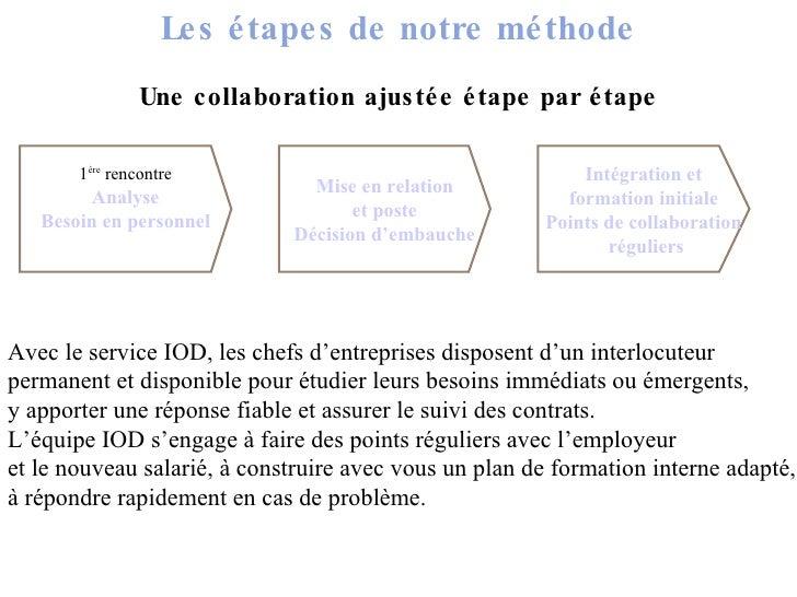 Les étapes de notre méthode Une collaboration ajustée étape par étape 1 ère  rencontre Analyse Besoin en personnel Mise en...