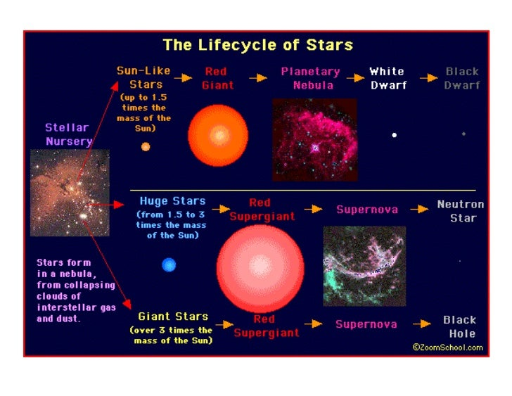 Life Cycle Of Stars Diagram