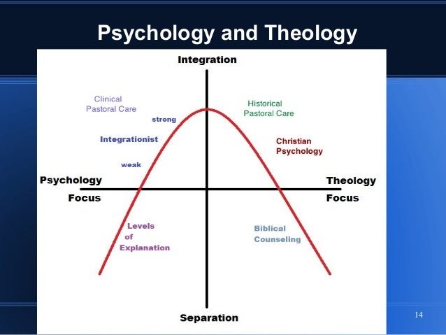 psychology theology and spirituality in christian Integration study guide integration between psychology and the christian the model is based on the belief that psychology and theology/christianity are mutually exclusive and incompatible with this type of hedonistic, individualistic ethic is not compatible with christian spirituality.