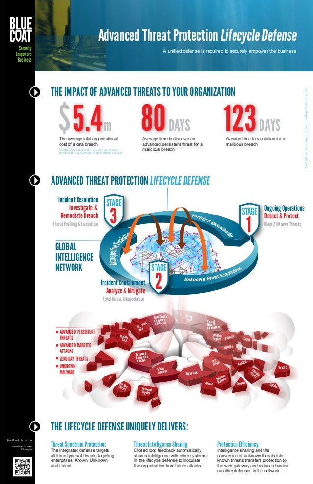 Advanced Threat Protection Lifecycle Infographic