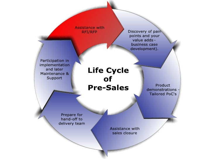 Life Cycle Of  Pre  Sales
