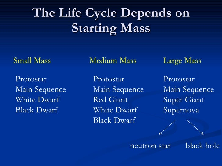 life cycle of stars essay