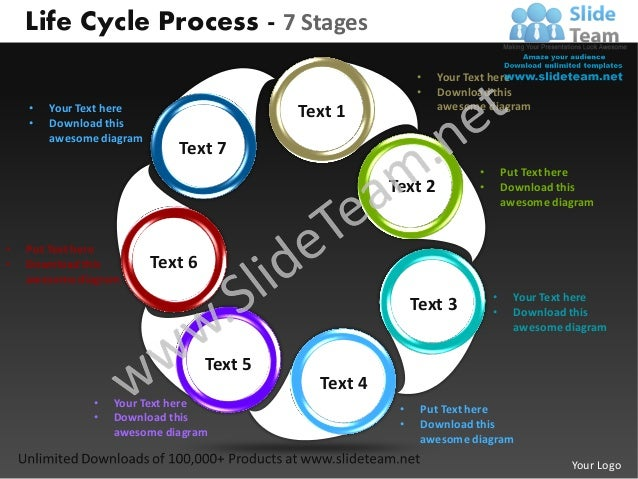 Life cycle process 7 stages powerpoint templates 0712