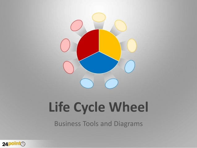 Life Cycle Wheel Editable PowerPoint
