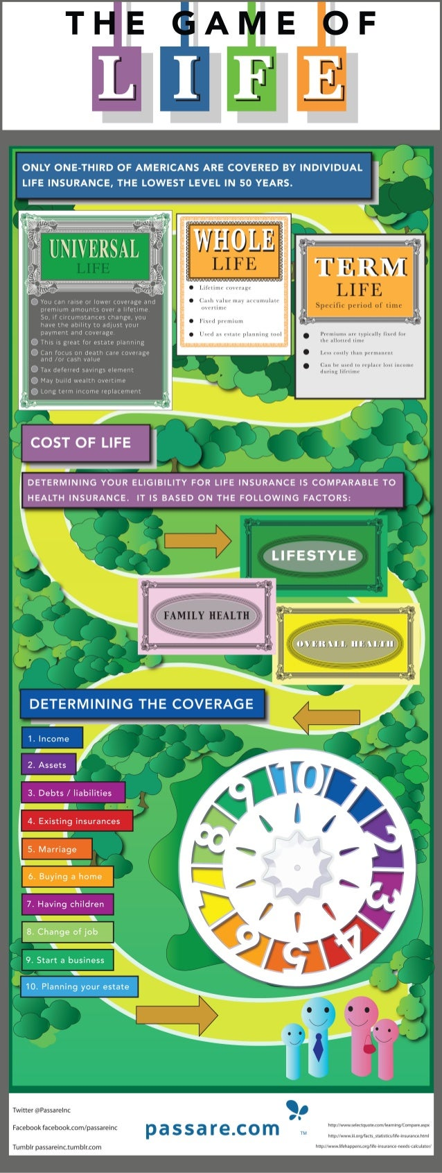 The Game Of Life - Infographic