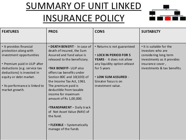 comparitive study on ulips Ulip plans studied : hdfc life insurance, bajaj allianz life insurance, icici prudential life insurance, life insurance corporation of india (lic), sud life.