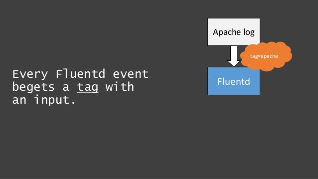 Every Fluentd event begets a tag with an input. Apache log Fluentd tag=apache