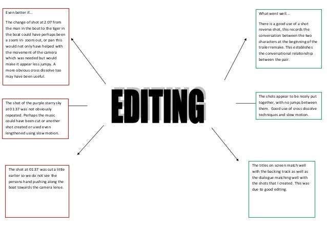 Life of pi editing evaluation