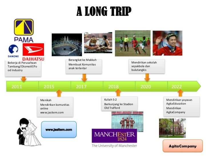 A LONG TRIP                                           Berangkat ke MakkahBekerja di Perusahaan                            ...