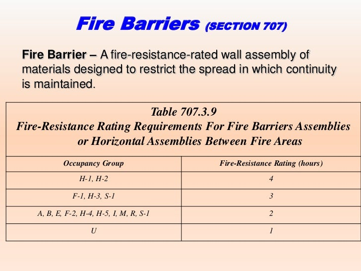 Ibc  Fire Rated Rooms