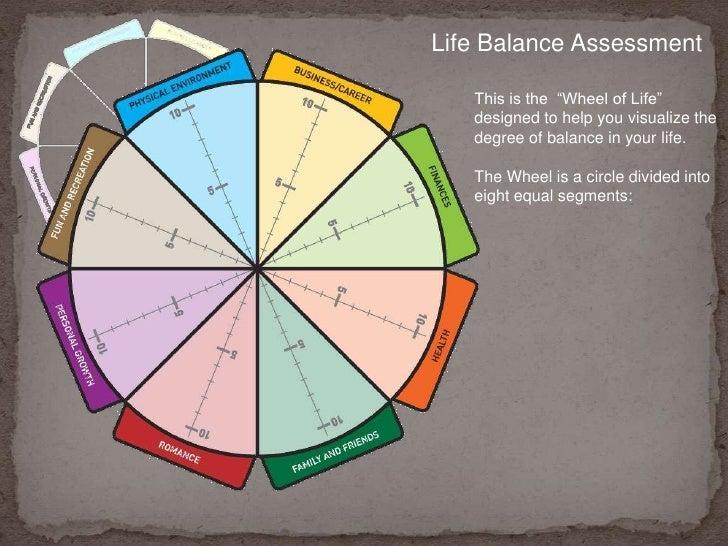 Goal Setting using Zig Ziglar's Life Wheel