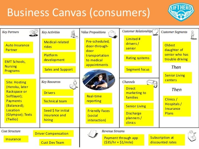 Car Insurance For Business Use Class