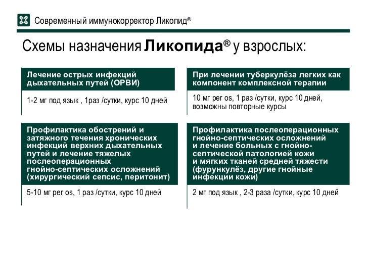 Схемы назначения Ликопида ® у