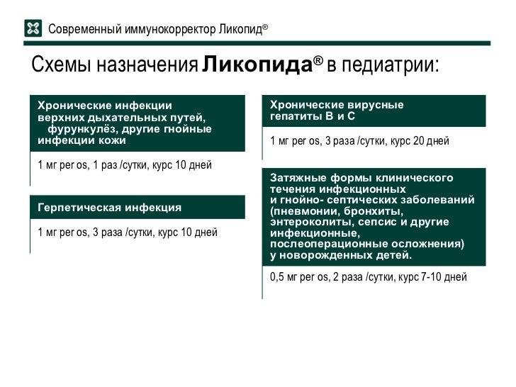 Схемы назначения Ликопида ® в