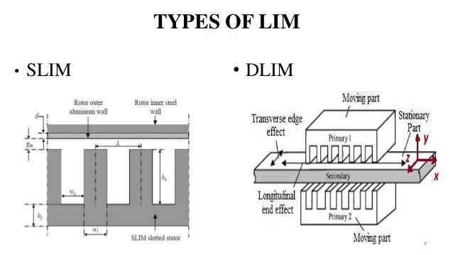 Linear induction motor for Types of linear motors