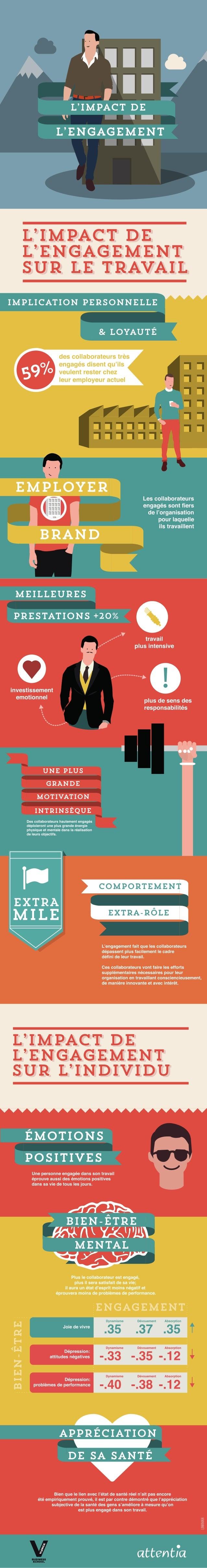 L'impact d'engagement