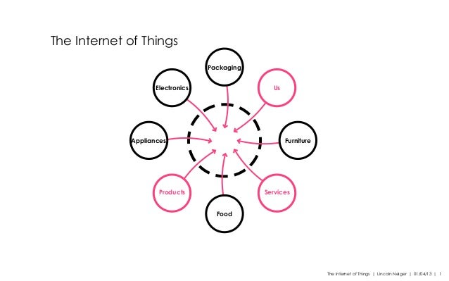 The Internet of Things | Lincoln Neiger | 01/04/13 | 1 The Internet of Things Electronics Us Packaging Appliances Services...