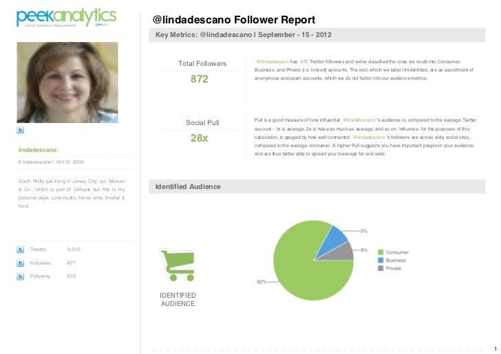 @lindadescano Follower Report                                                     Key Metrics: @lindadescano   September -...