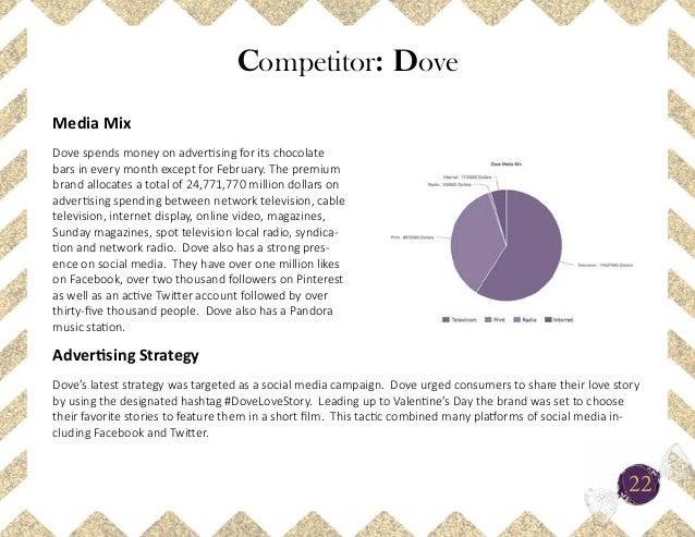 competitors of dove