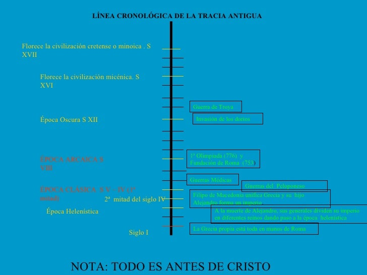 Linea Cronologica De La Grecia Antigua