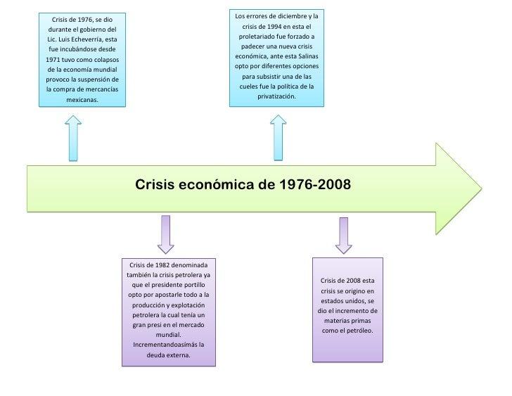 Crisis de 1976, se dio                                      Los errores de diciembre y la durante el gobierno del         ...