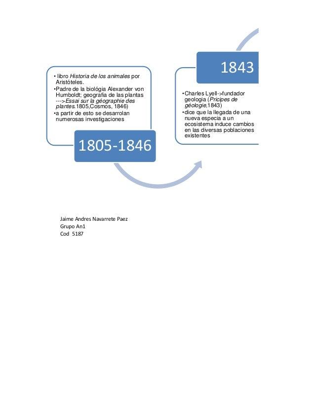 • libro Historia de los animales por                                                     1843 Aristóteles.•Padre de la bio...