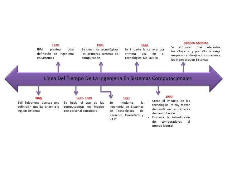 Linea del tiempo de la ingenieria en sistemas