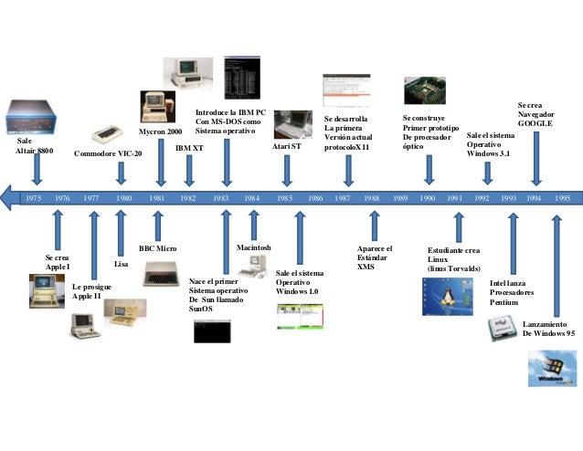 historia evolucion computadora: