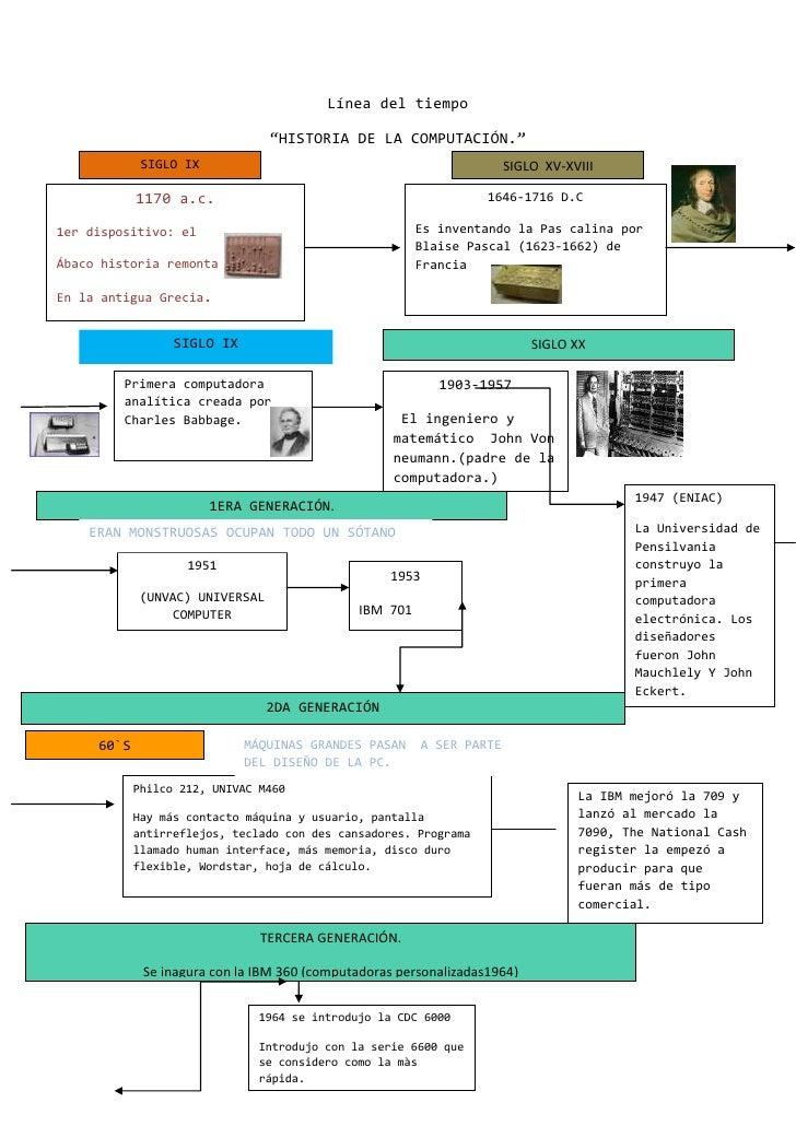"""Línea del tiempo <br />SIGLO  XV-XVIIISIGLO IX""""HISTORIA DE LA COMPUTACIÓN.""""<br />La IBM mejoró la 709 y lanzó al mercado l..."""