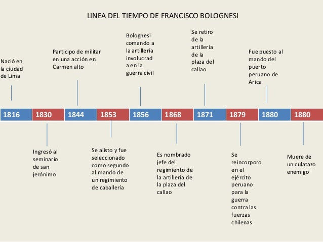 1816 1830 1844 1853 1856 1868 1871 1879 1880 1880Nació enla ciudadde LimaIngresó alseminariode sanjerónimoParticipo de mil...