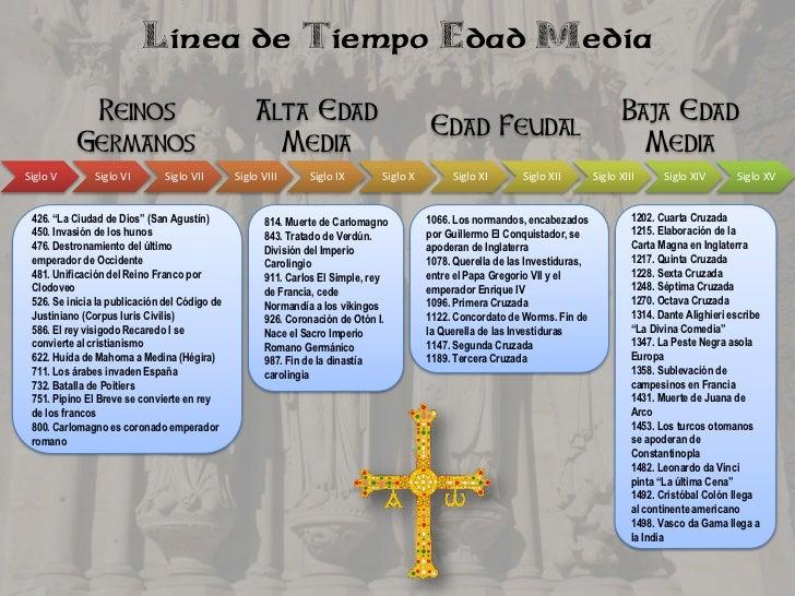 Linea de Tiempo Edad Media            Reinos                                 Alta Edad                                    ...
