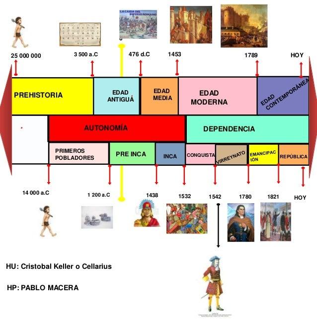 periodizacion de la prehistoria yahoo dating