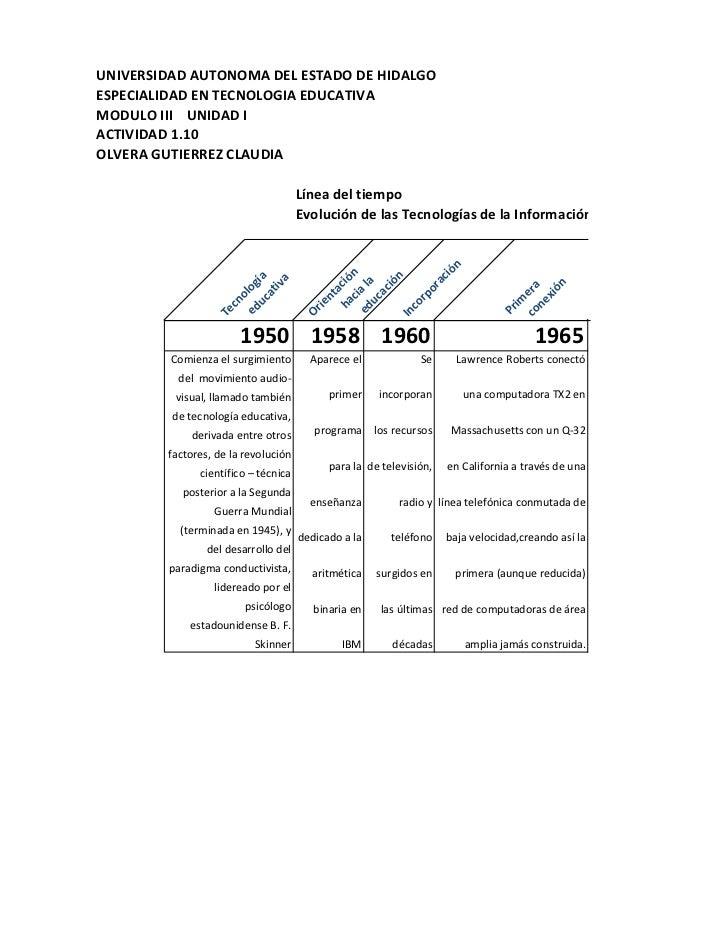 UNIVERSIDAD AUTONOMA DEL ESTADO DE HIDALGOESPECIALIDAD EN TECNOLOGIA EDUCATIVAMODULO III UNIDAD IACTIVIDAD 1.10OLVERA GUTI...