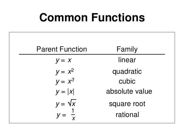 14.1 Graphing Functions and Relations  Common Functions Parent Function y=x  Family linear  y = x2 y = x3 y = |x|  quadrat...