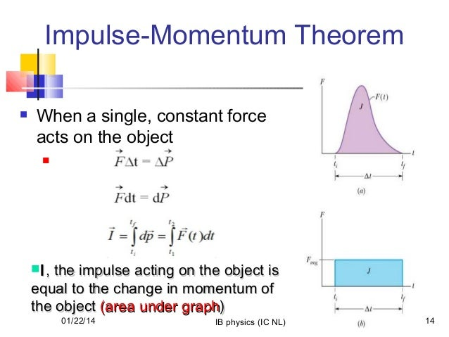 gallery for gt impulse momentum equation