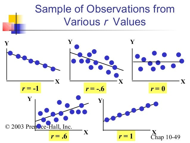 linear relationship and the sample correlation coefficient