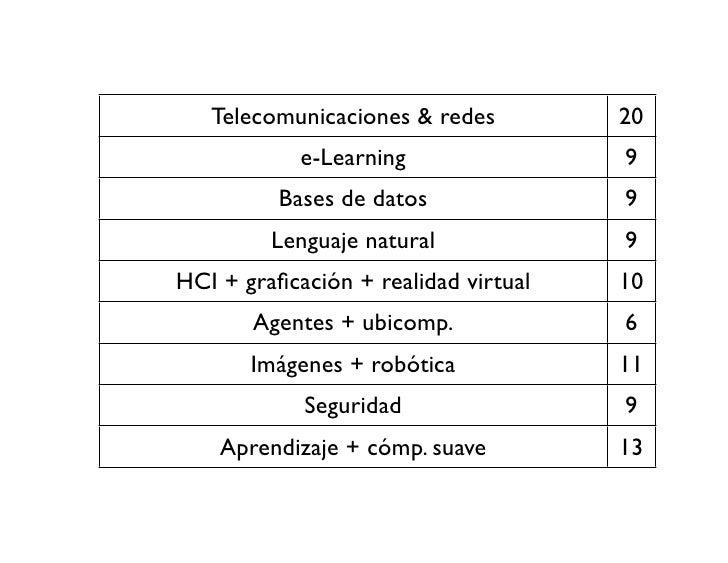 Telecomunicaciones & redes         20             e-Learning                9           Bases de datos              9     ...